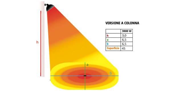 Stufa riscaldante a infrarossi da 3000w