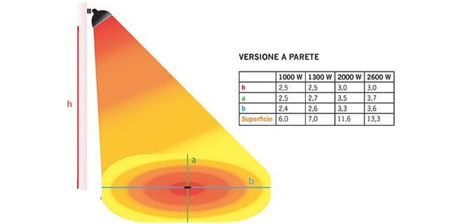 Lampada infrarossi parete grafico Synerprogetti Mantova