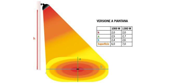 stufa ad infrarosso a piantana grafico